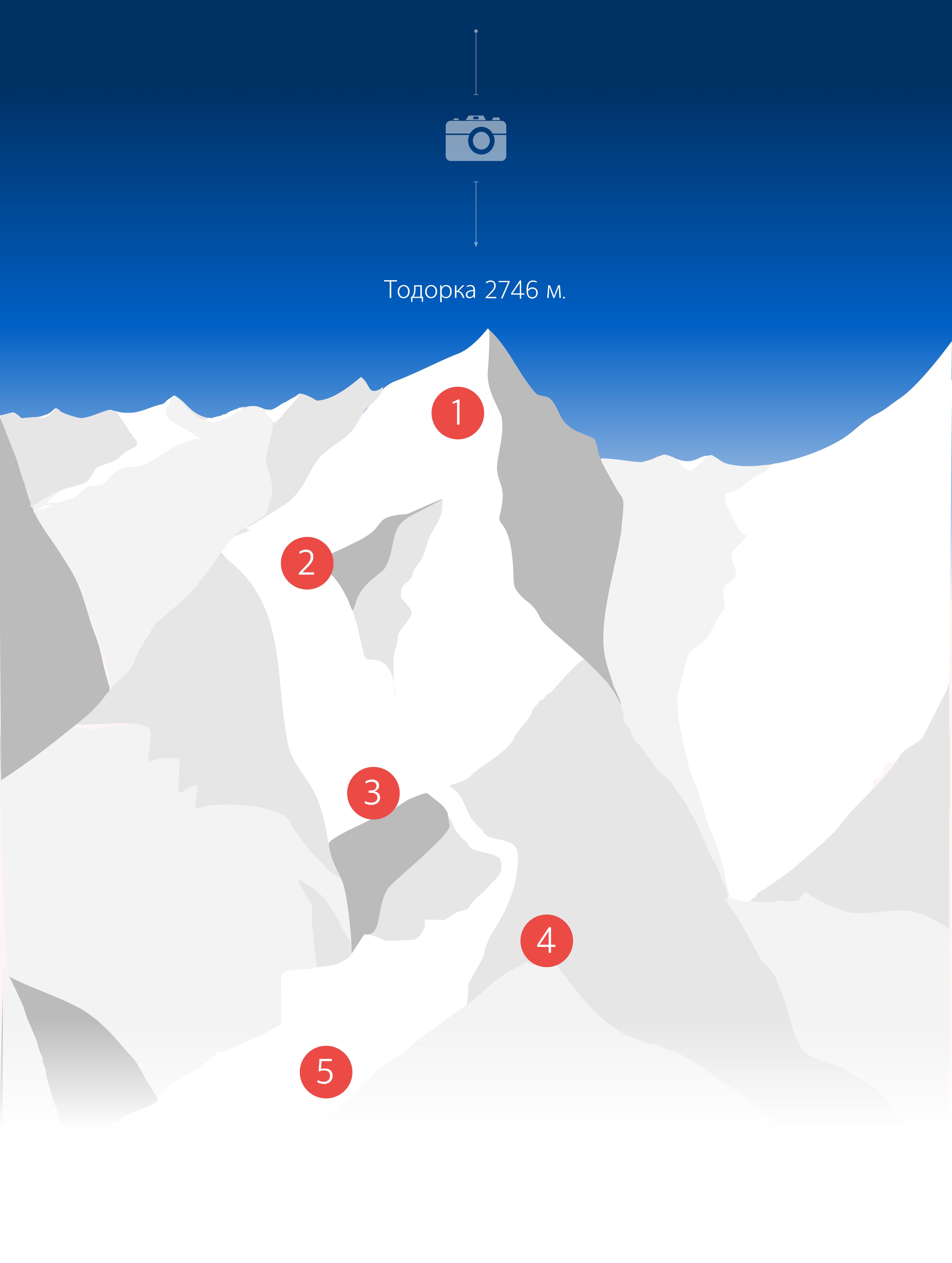 Схема веб-камер на склонах в Банско